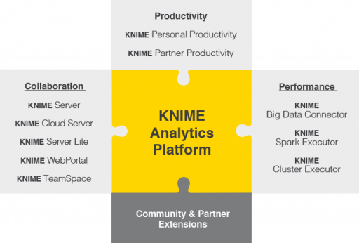 KNIME Extensions