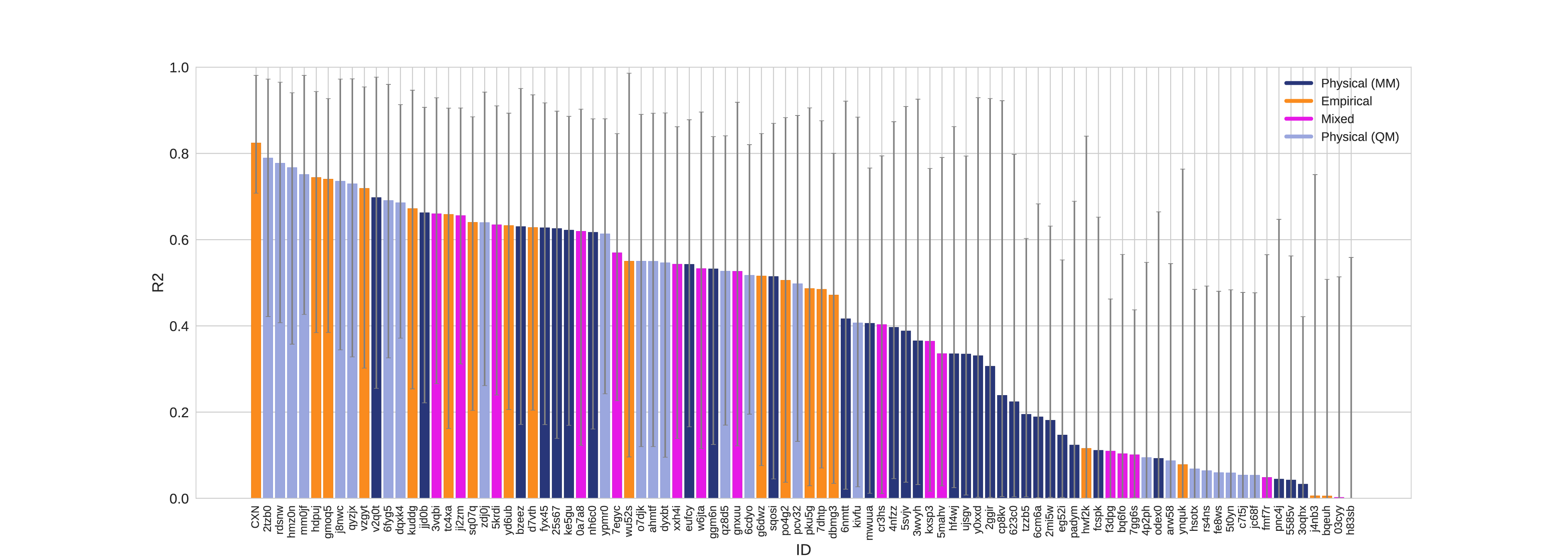 R2 values colored by method type